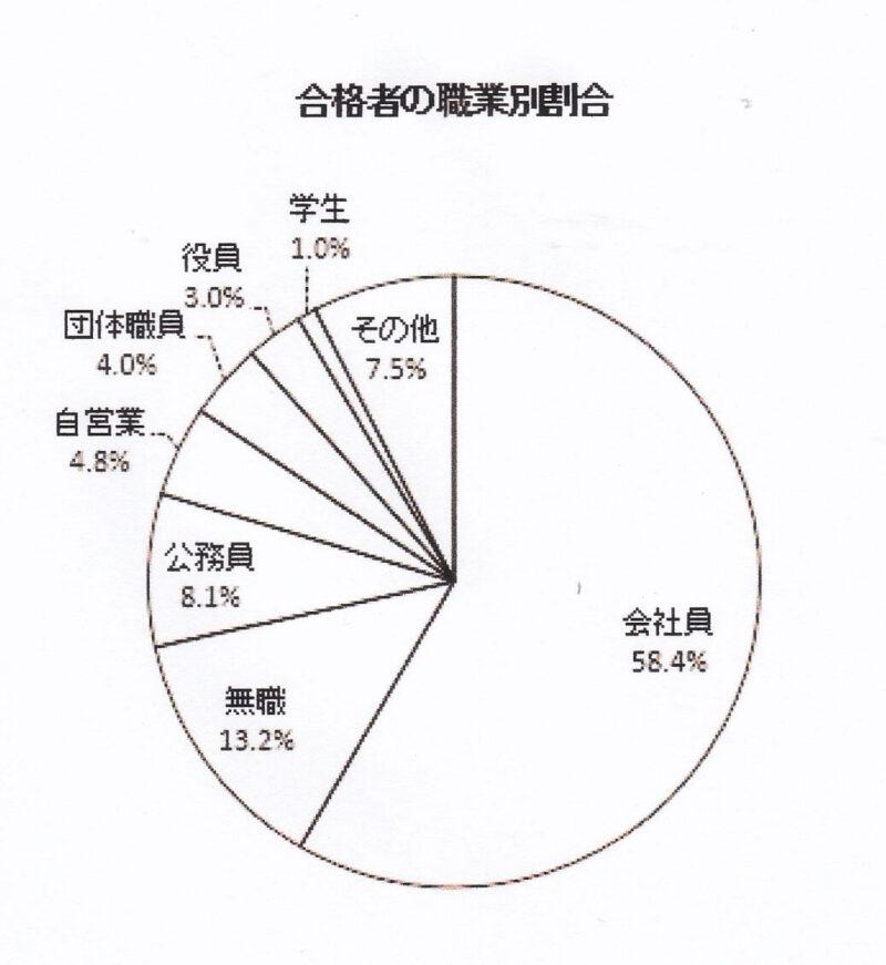 社労士の合格者の割合